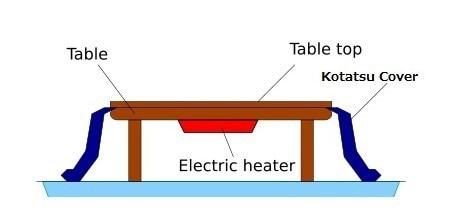 4pcs Heated Warm Kotatsu Set Table Futon Carpet Heater Japanese Style Furniture Wooden Tea Coffee Table Modern Nordic Design